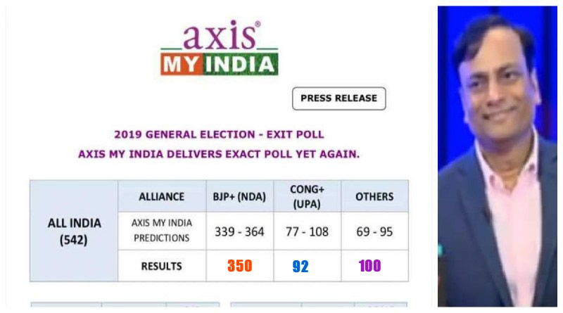 Axis-My-India's precise prediction for Lok Sabha Election 2019