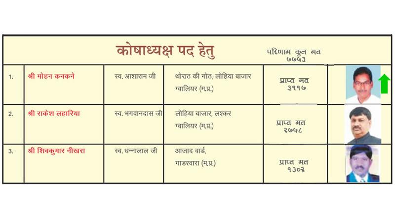 Akhil Bhartiya Gahoi Vaishya Mahasabha Elections 2019's Results!