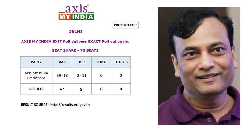 Gahoi Pradeep Gupta's accurate prediction again for Delhi Vidhan Sabha Election 2020!