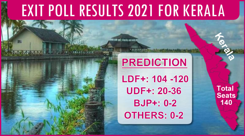 Gahoi Pradeep Gupta owned Axis My India's EXIT POLL for Kerala Legislative Elections 2021!