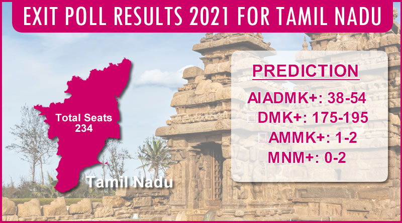 Gahoi Pradeep Gupta owned Axis My India's EXIT POLL for Tamil Nadu Legislative Elections 2021!